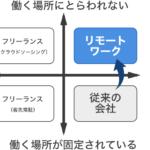 リモートワークの定義