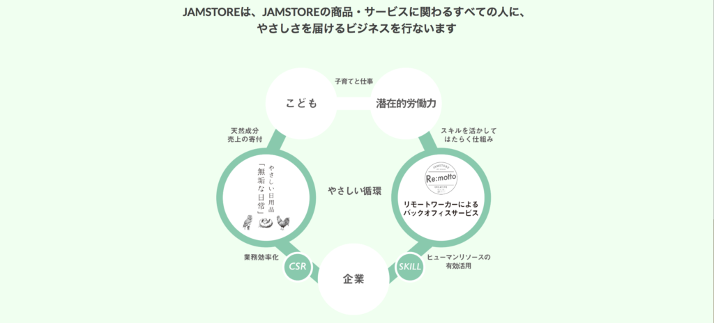 JAMSTORE